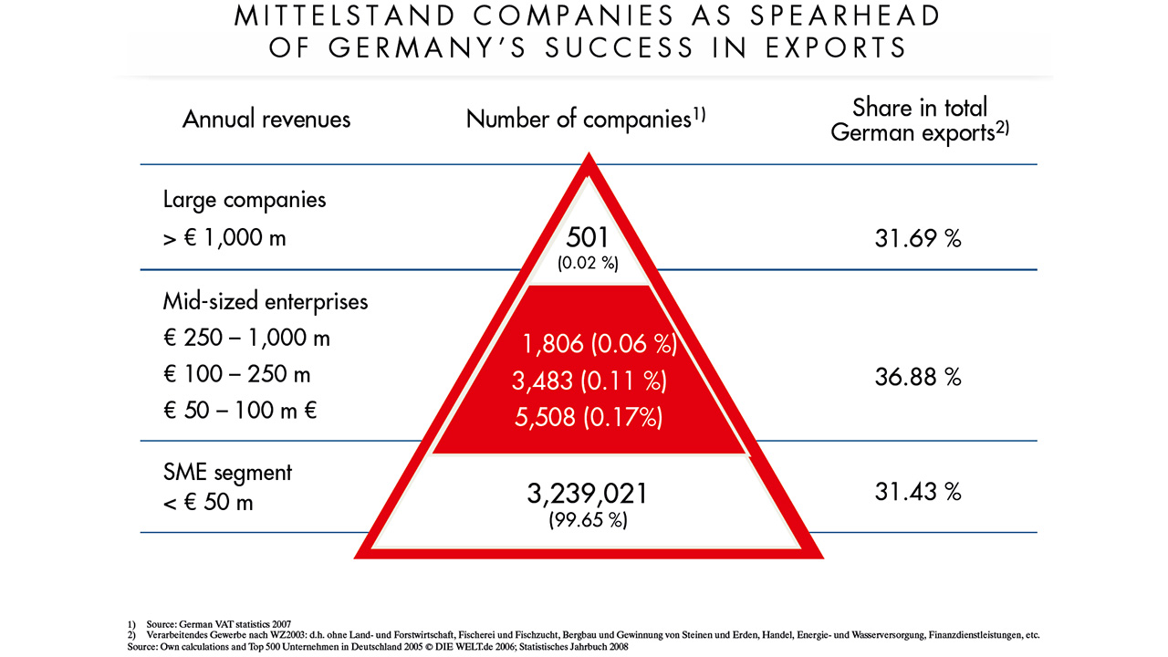 industry 4.0 Germany Mittelstand