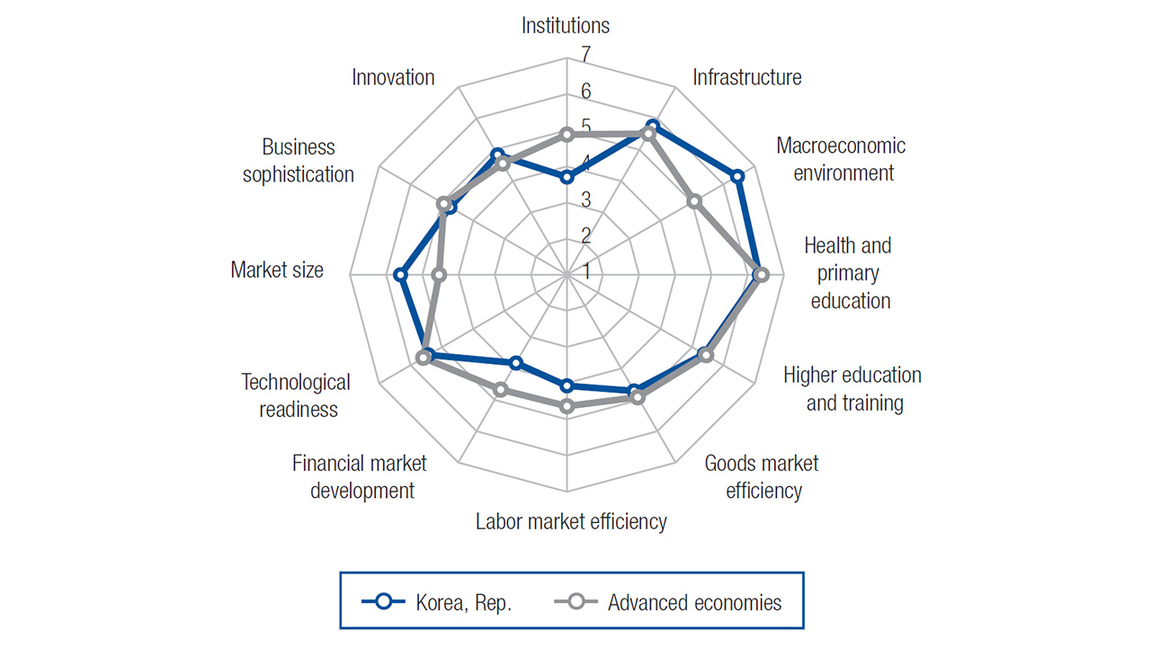 industry 4.0 South Korea Balanced Economy