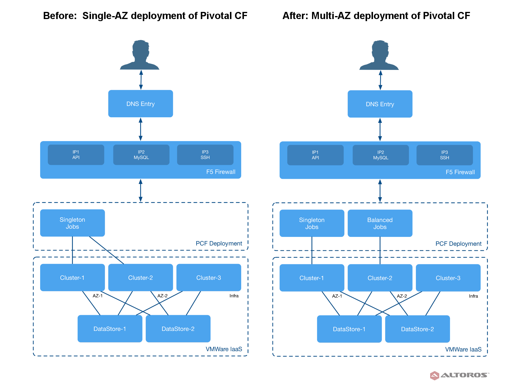 migrating-from-single-to-multi-az-deployment-for-pivotal-cf-v12