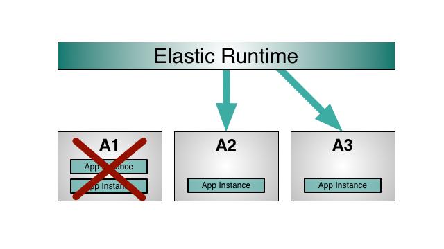 pivotal-cloud-foundry-multi-az-deployment