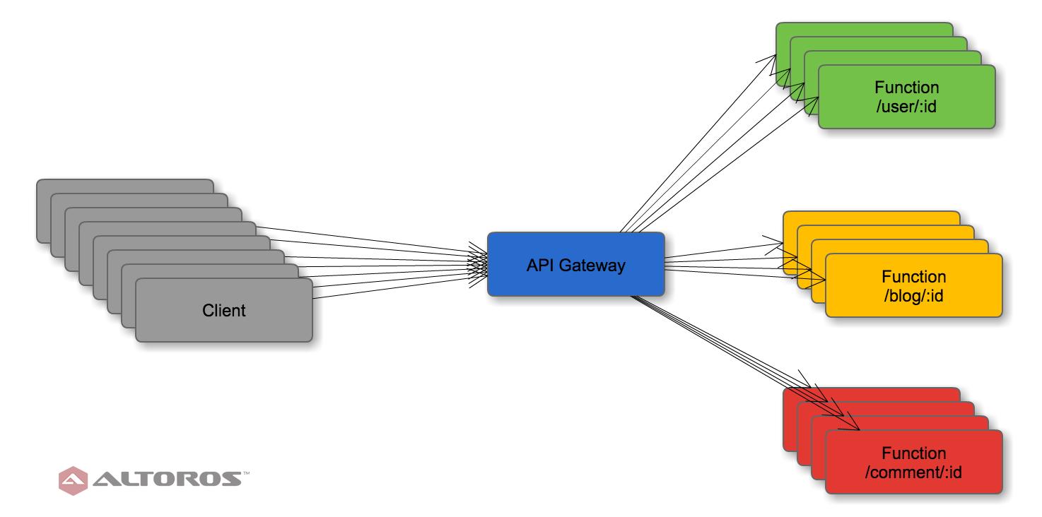 serverless-architectures