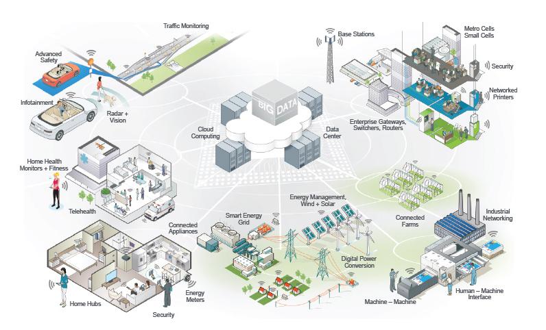 smart-city-models