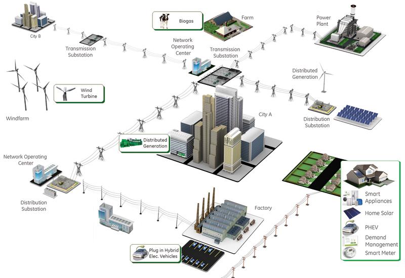 smart-grid-ge