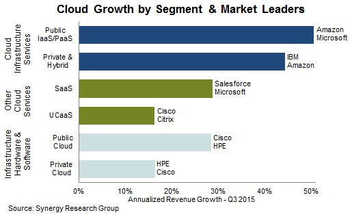 2016 2017 trends open source cloud growth v2