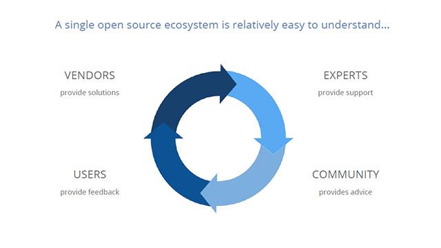 2016 2017 trends open source ecosystem