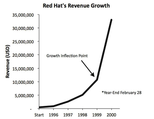 2016 2017 trends open source red hat growth v3
