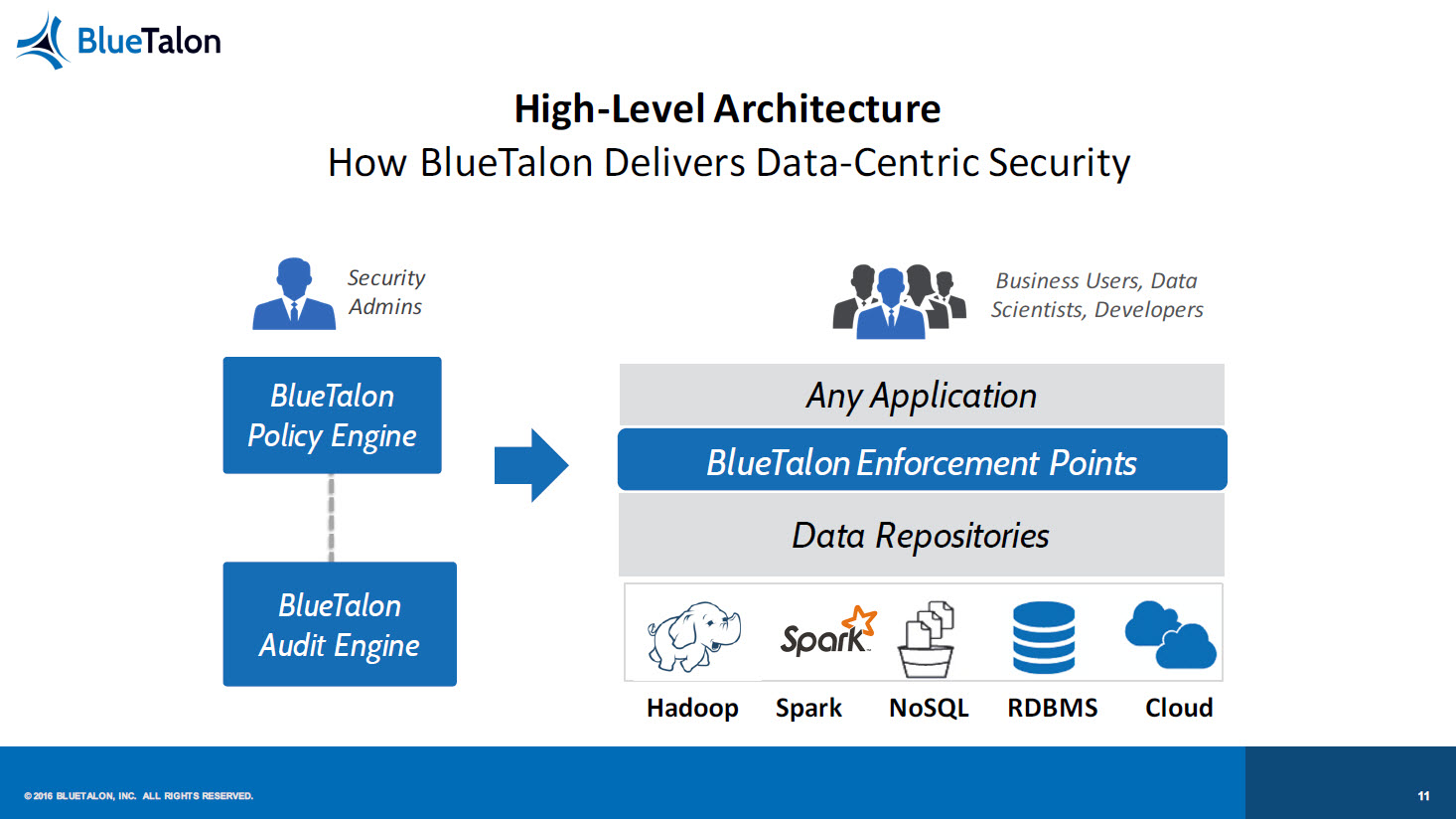 BlueTalon Security Predix IoT High Level Architecture View