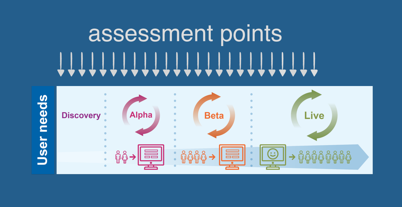 Cloud Foundry Summit Australian Government Assessment Points