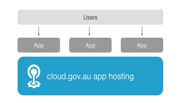 Cloud Foundry Summit Australian Government Online Platform