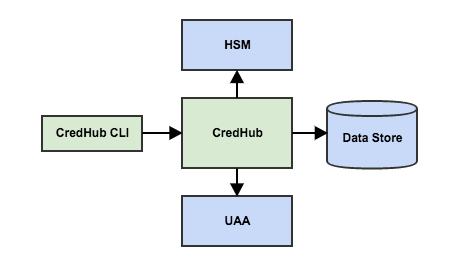 CredHub Architecture