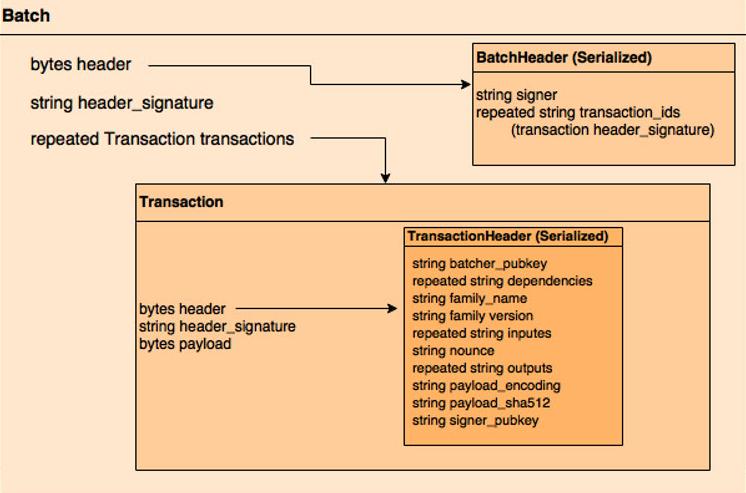 Hyperledger Intel Sawtooth Lake Transaction Family batch header v2