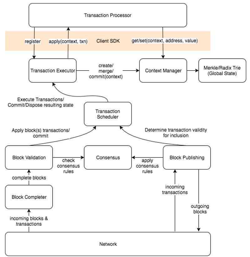 Hyperledger Intel Sawtooth Lake Transaction Family