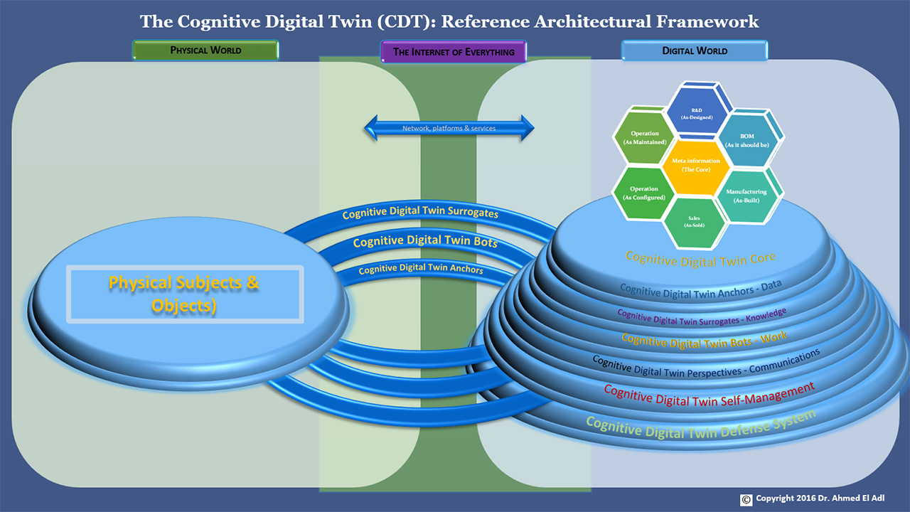 Predix Cognitive Digital Twins Ahmed El Adl Reference Architectural Framework