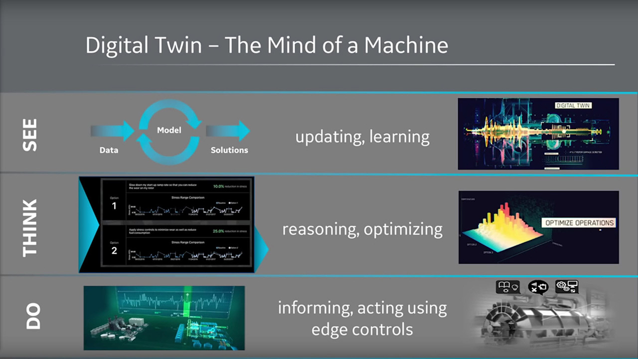 Predix Digital Twins Mind of a Machine