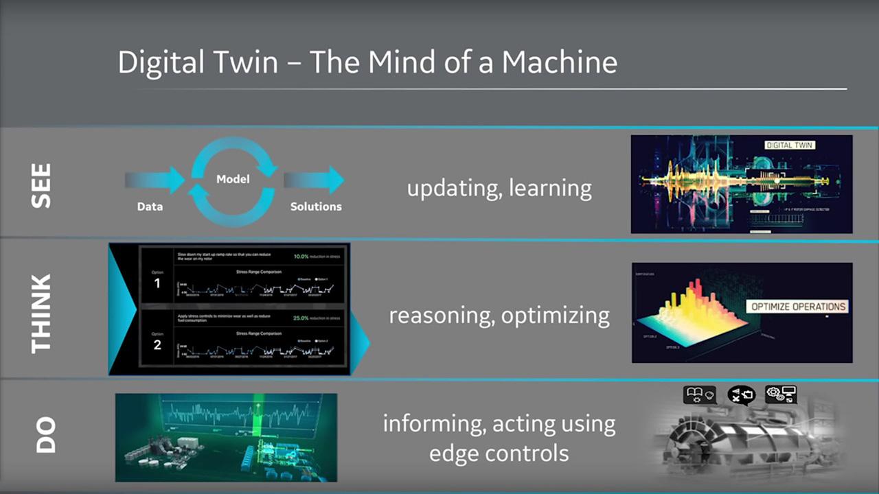 Predix Digital Twins Mind of a Machine