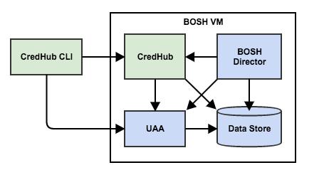 credhub-cloud-foundry-BOSH-Manifest-Implementation