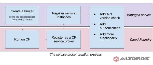 custom-service-broker-for-cloud-foundry-v1