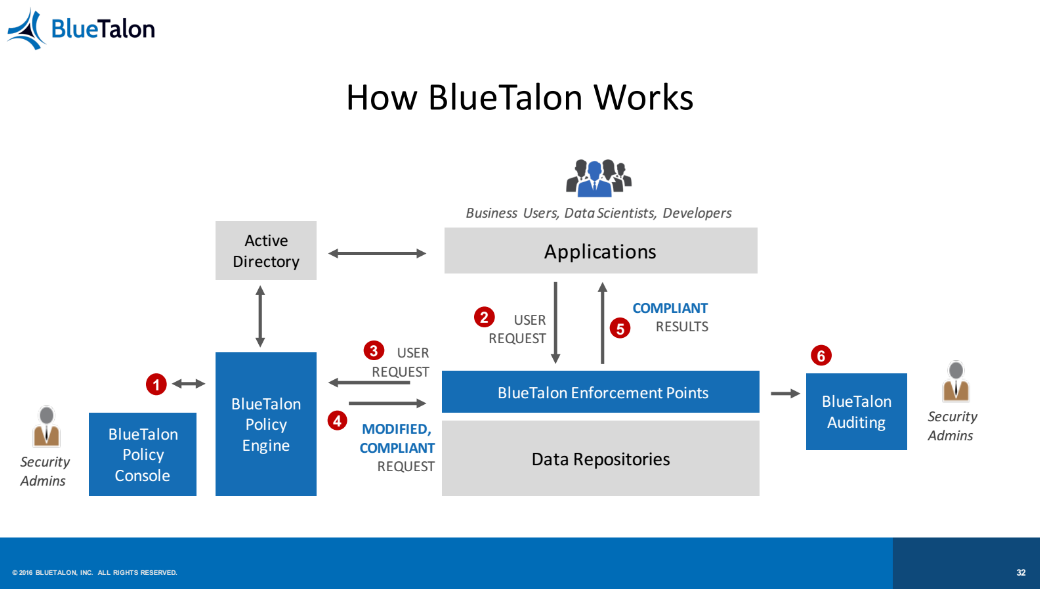 how-blue-talon-works-iot-data-centric-approach-predix-v11