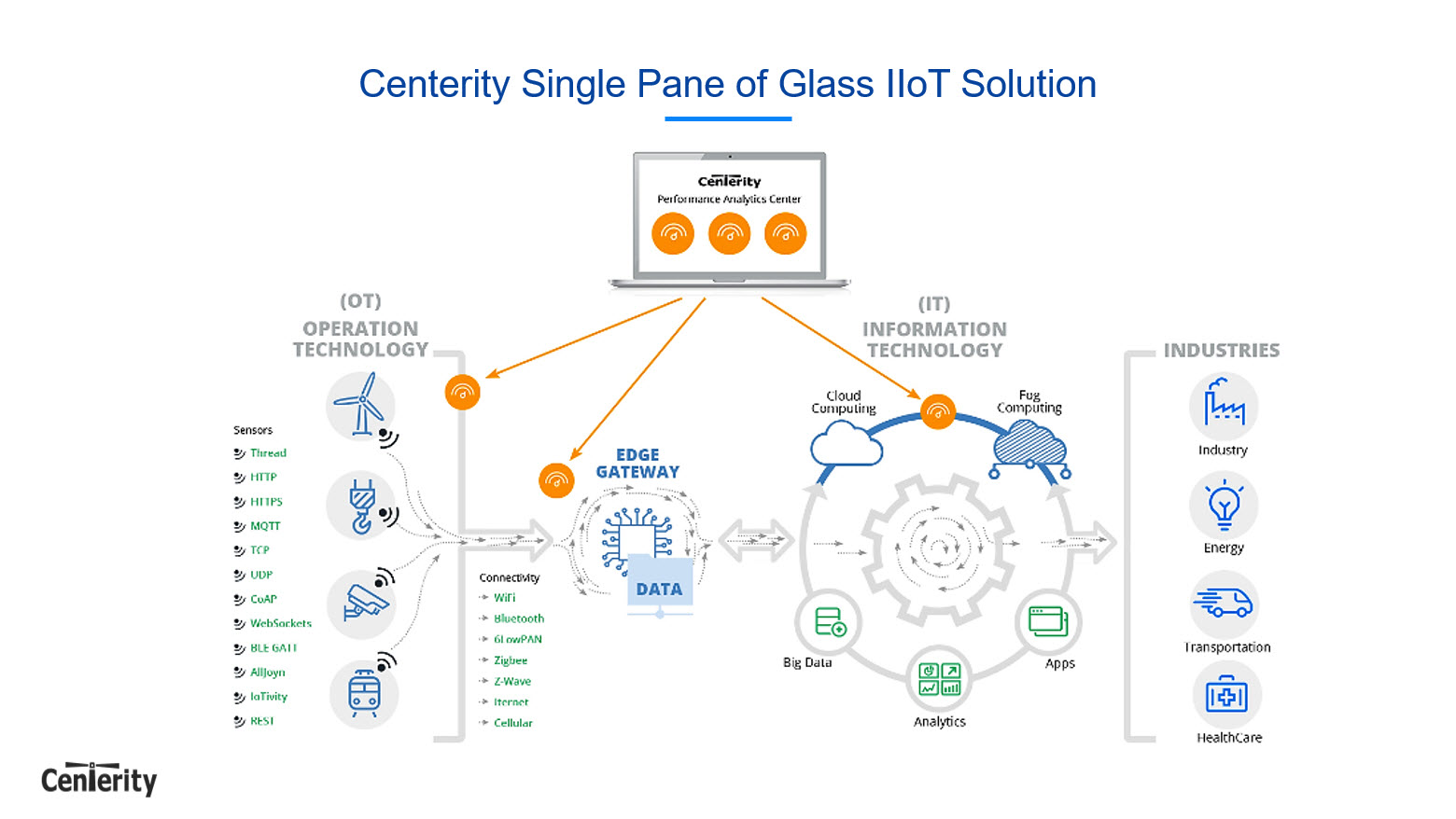 Centerity Systems John Speck Predix Operational Technology single pane of glass iiot solution