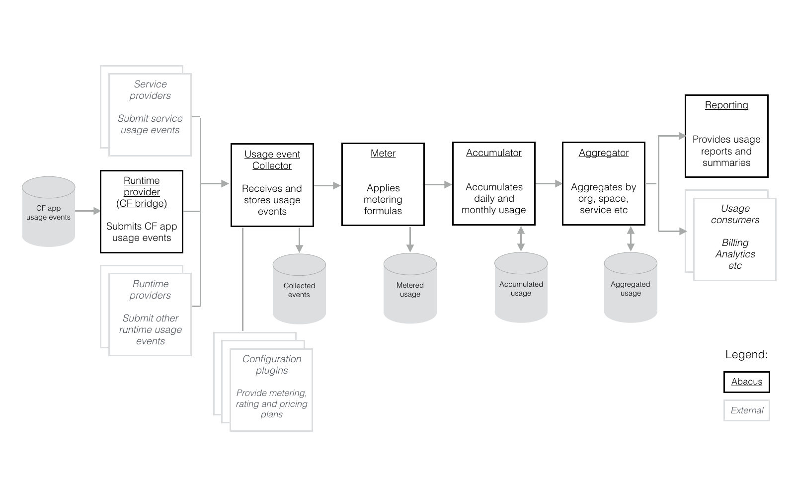 Cloud Foundry Abacus Pipeline Flow