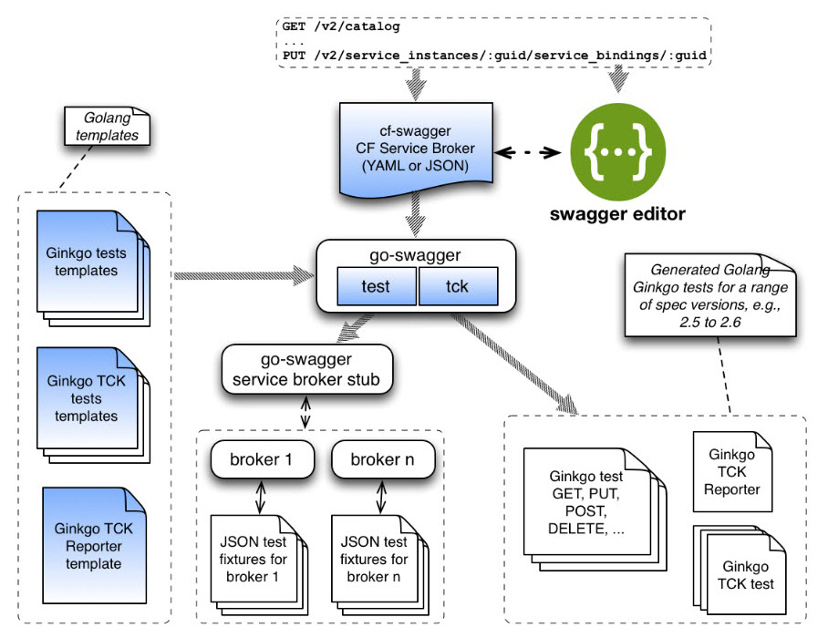 Cloud Foundry cf-swagger high level overview v2
