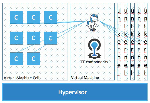 Cloud Foundry unikernel unik cf components v3