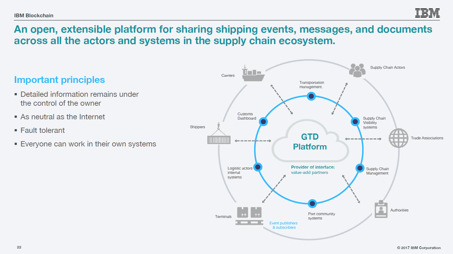 Hyperledger IBM Blockchain Trade GTD platform