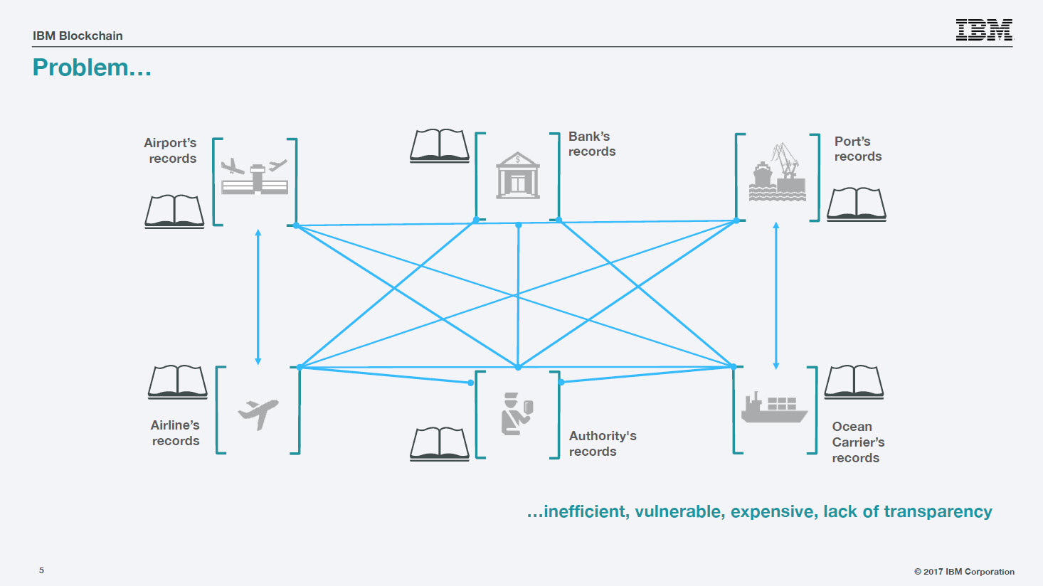 Hyperledger IBM Blockchain Trade inefficiencies