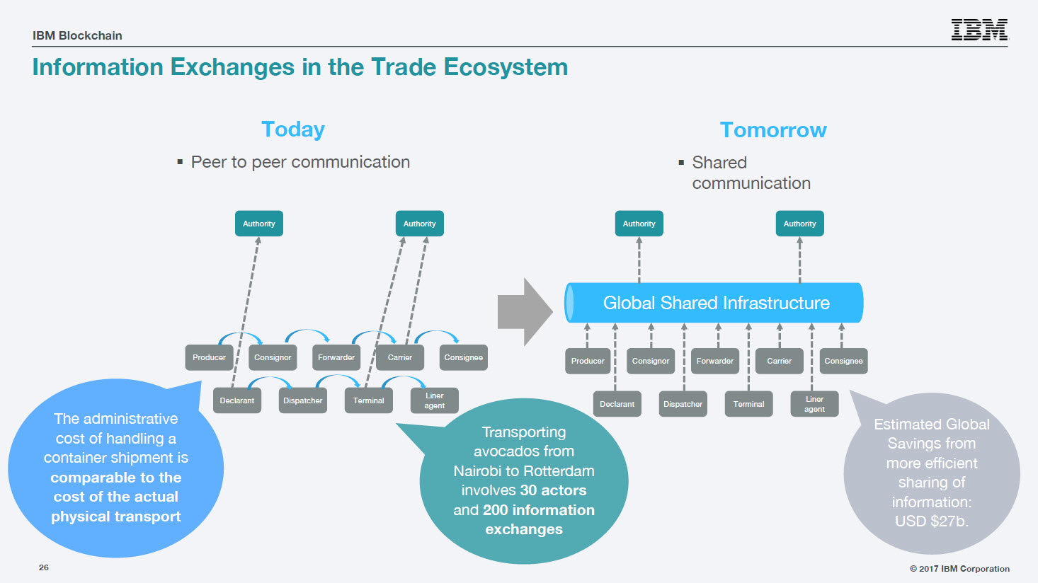 Hyperledger IBM Blockchain Trade information exchanges