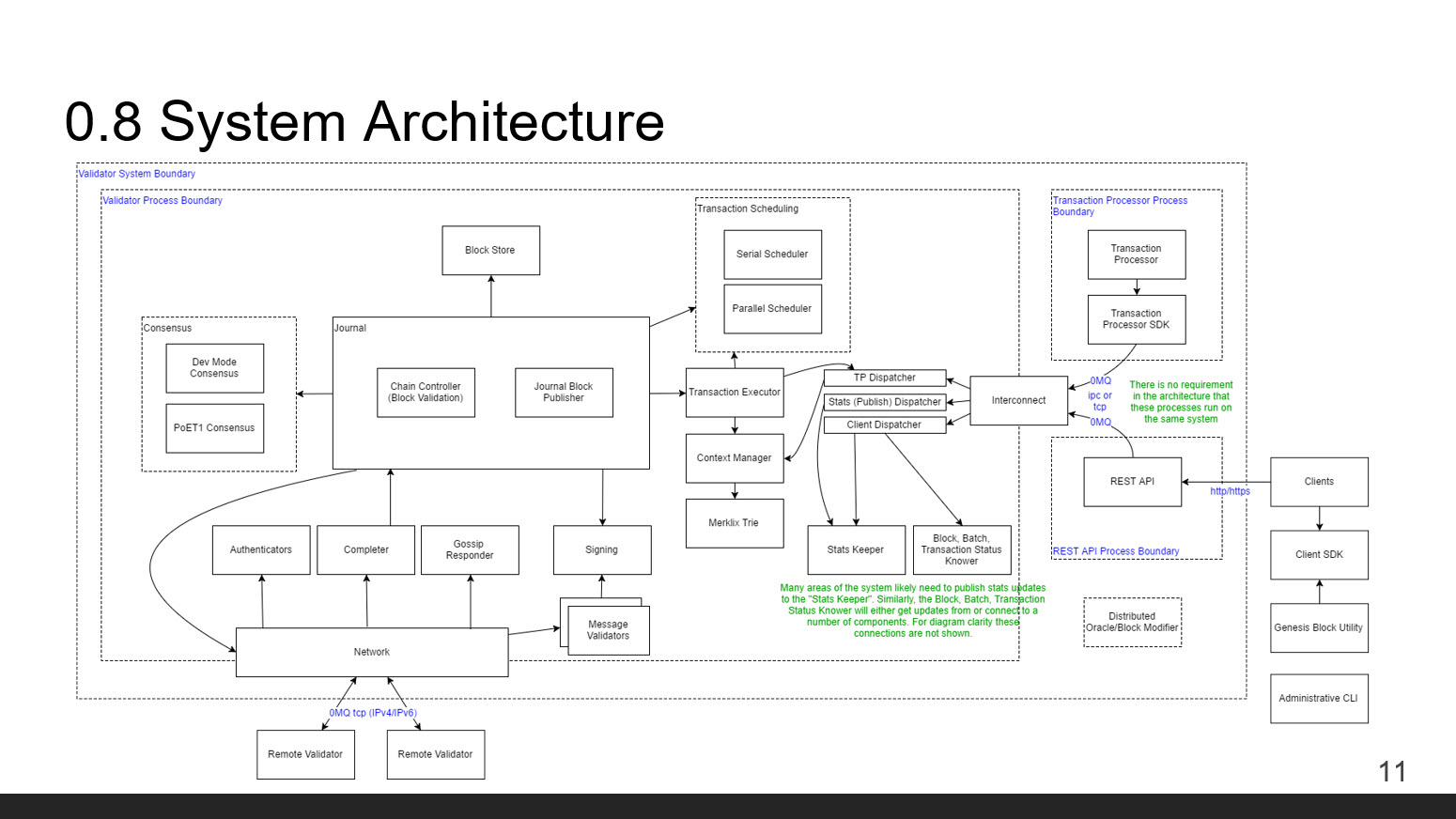 Hyperledger Sawtooth Lake Intel Dan Middleton Blockchain System Architecture