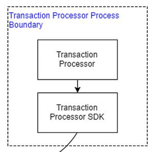 Hyperledger Sawtooth Lake Intel Dan Middleton Blockchain Transcation Processor Process Boundary