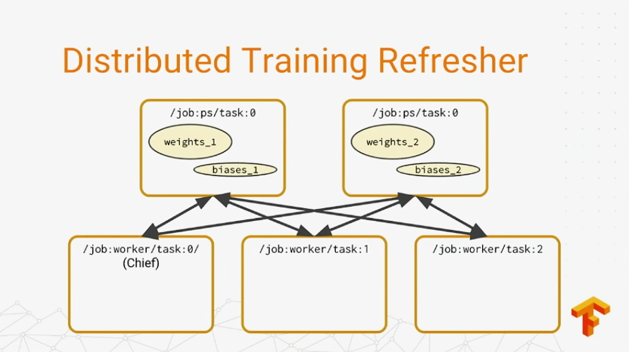 Ins and Outs of Integrating TensorFlow with Existing ...