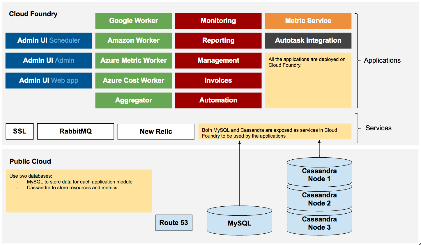 unigma-adopting-ibm-bluemix-and-cloud-foundry-architecture