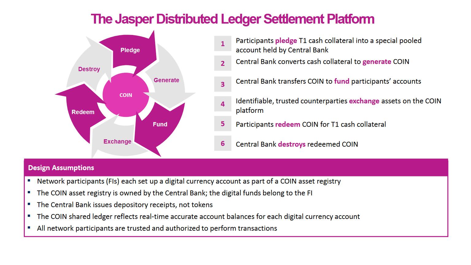 Blockchain Canada Jasper Project