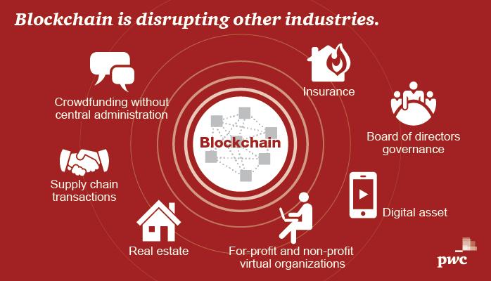 Blockchain Hyperledger Fabric Disruption