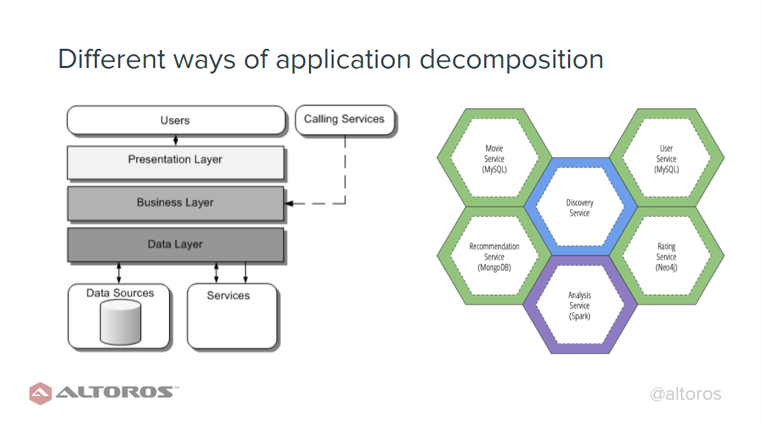 Different-Ways-of-Application-Decomposition