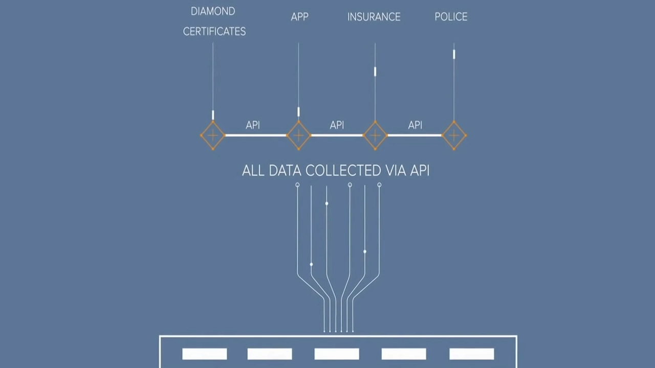 Everledger Blockchain API diagram
