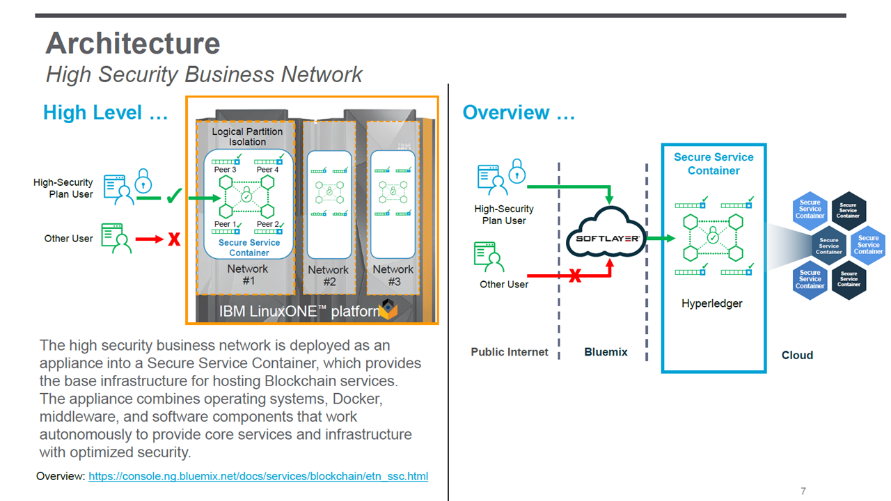 Everledger Blockchain IBM High Security Business Network