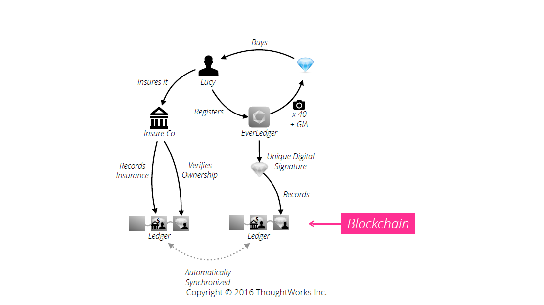 Everledger Blockchain ThoughtWorks Diagram 1