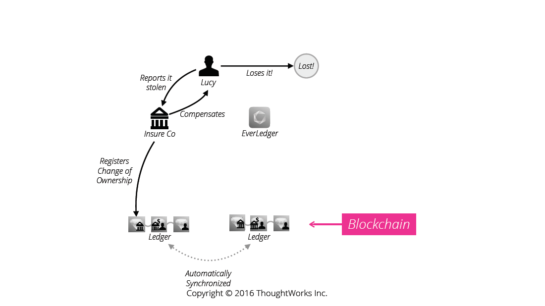 Everledger Blockchain ThoughtWorks Diagram 2