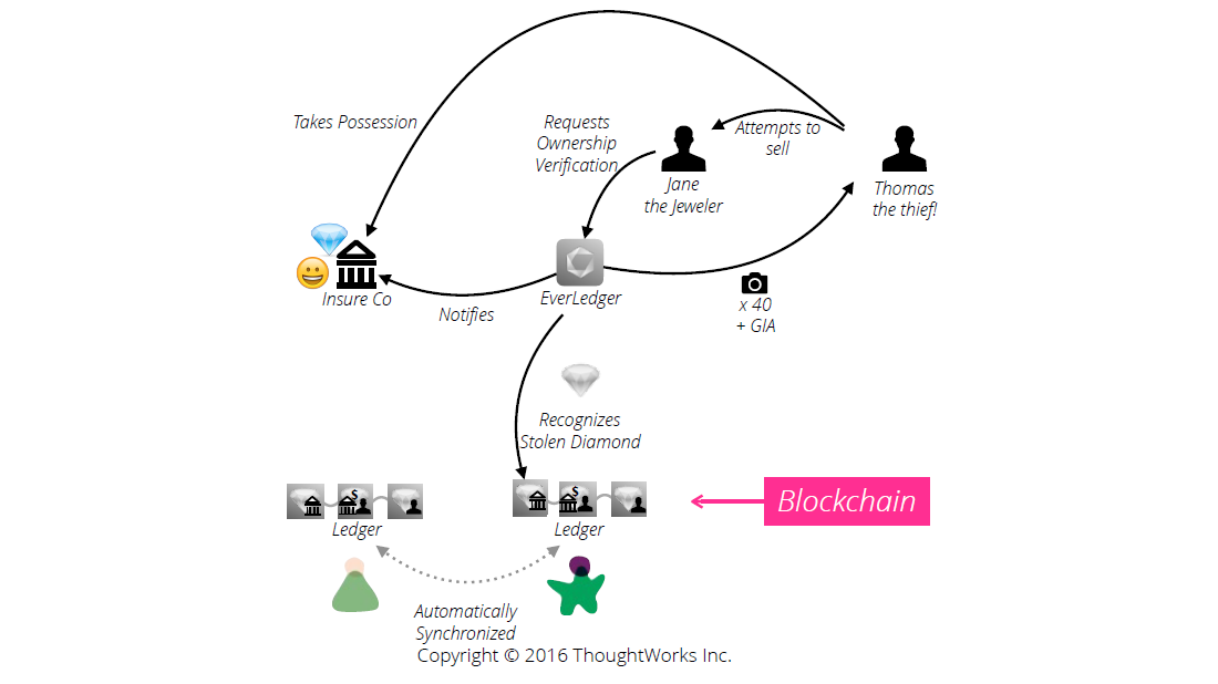 Everledger Blockchain ThoughtWorks Diagram 3
