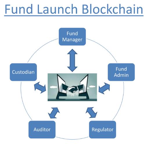 Fund Managers Gestalt