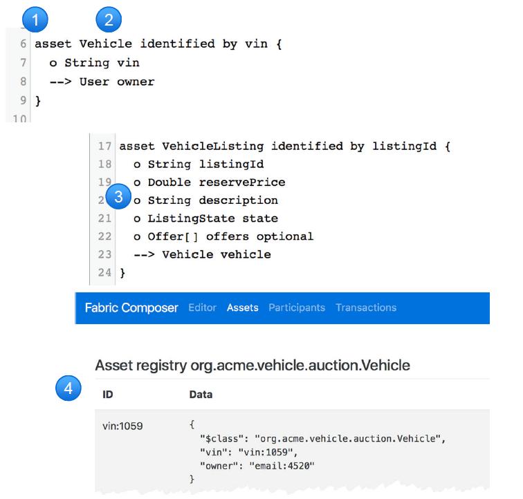IBM Blockchain Hyperledger Fabric Composer Asset