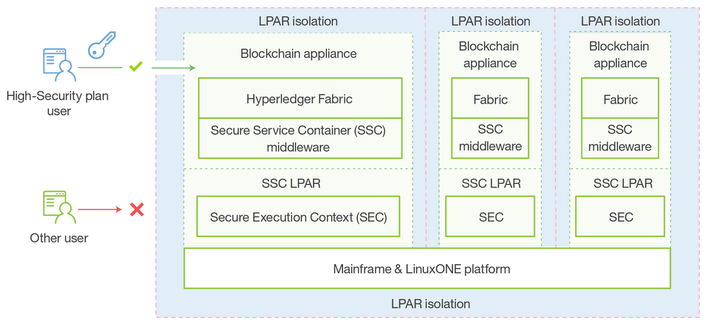 IBM Blockchain Hyperledger Fabric InterConnect Secure Service Containers v2