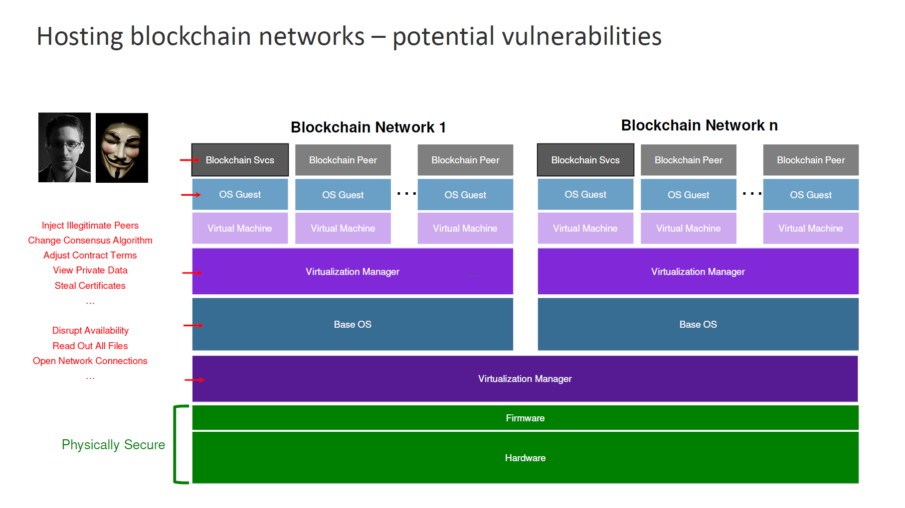 IBM Blockchain Hyperledger Fabric InterConnect Security Architecture 1