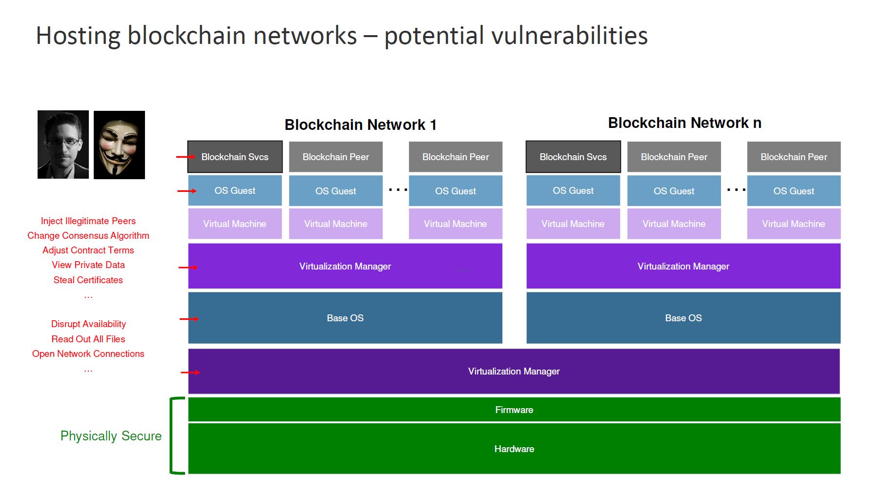 IBM Blockchain Hyperledger Fabric InterConnect Security Architecture 1