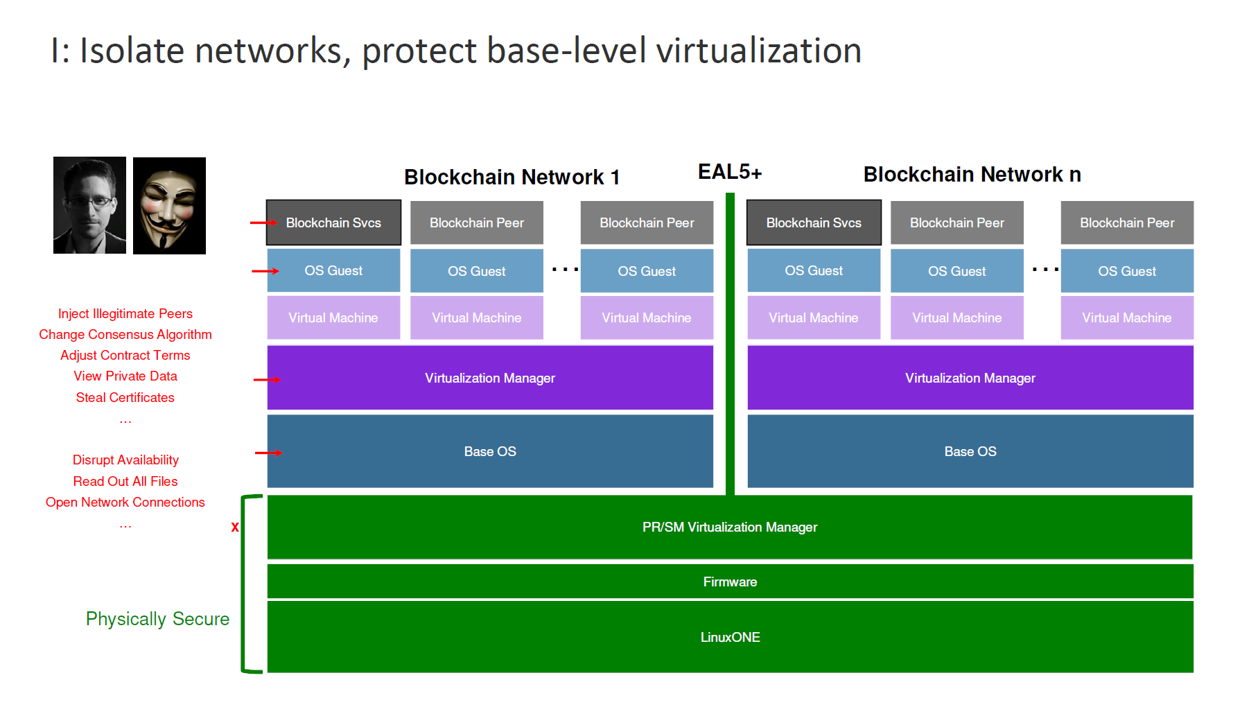 IBM Blockchain Hyperledger Fabric InterConnect Security Architecture 2