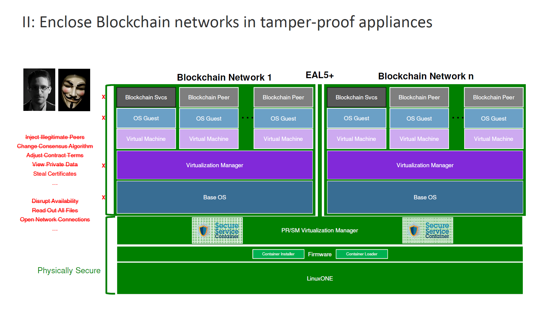 IBM Blockchain Hyperledger Fabric InterConnect Security Architecture 3