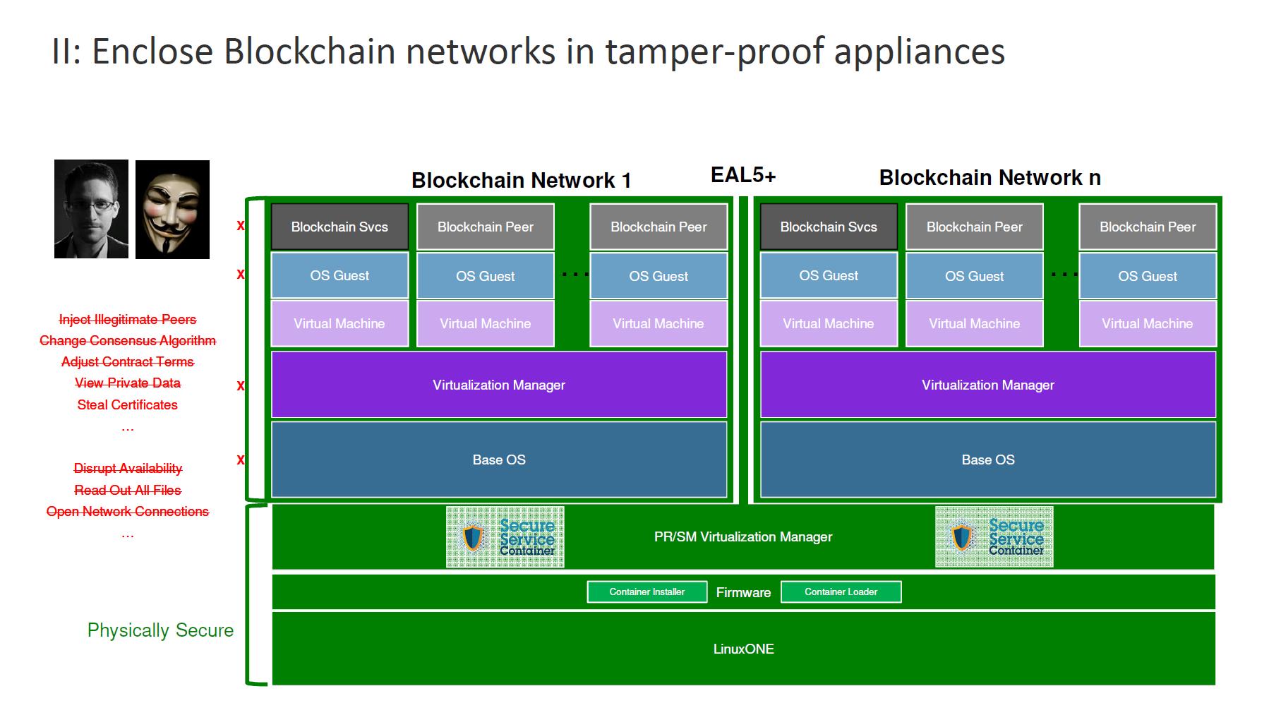 IBM Blockchain Hyperledger Fabric InterConnect Security Architecture 3