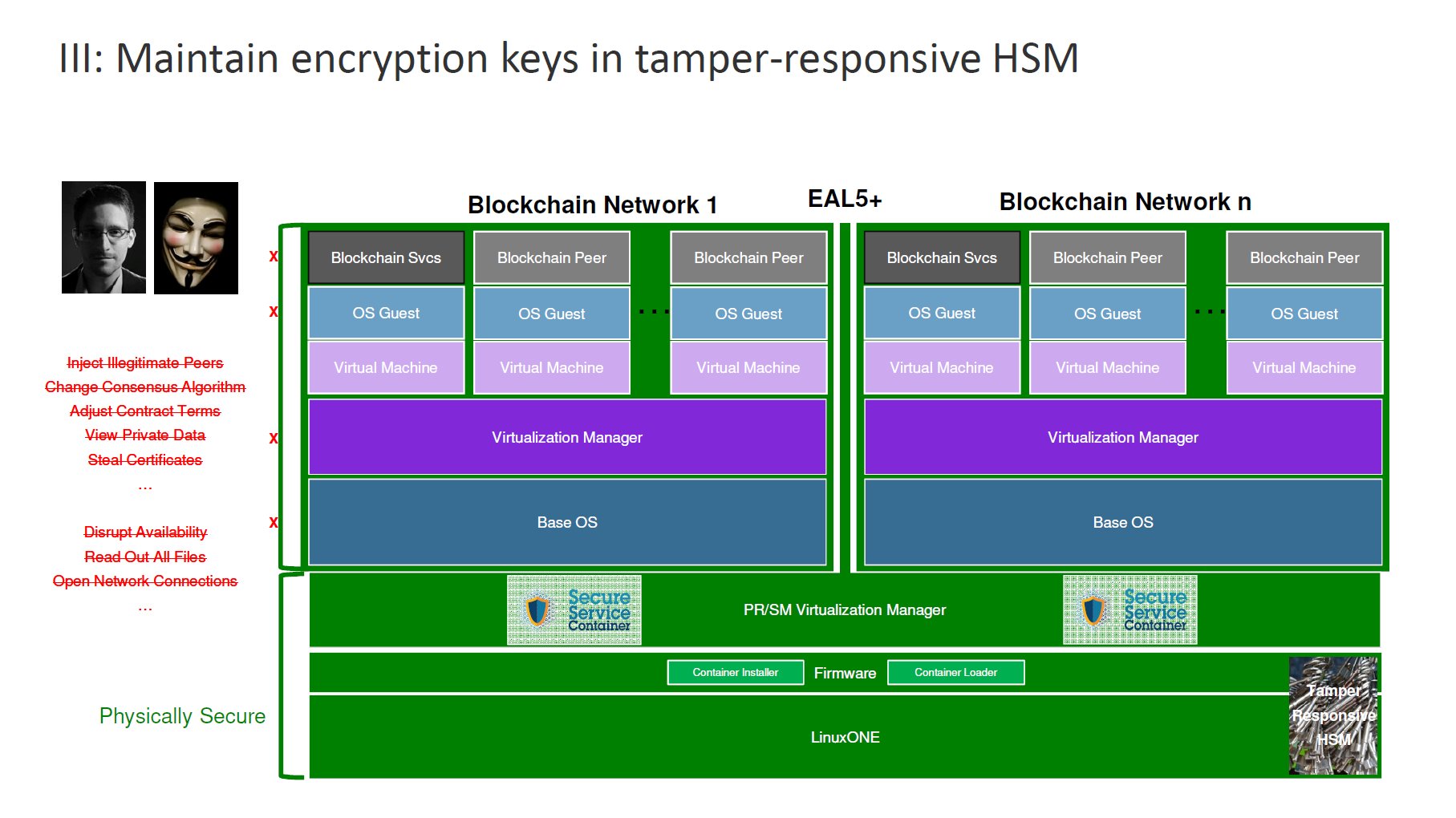 IBM Blockchain Hyperledger Fabric InterConnect Security Architecture 4